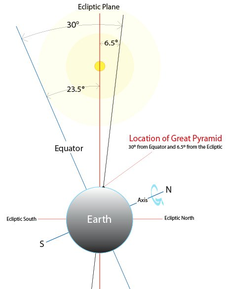 Location of Great Pyramid 5.jpg
